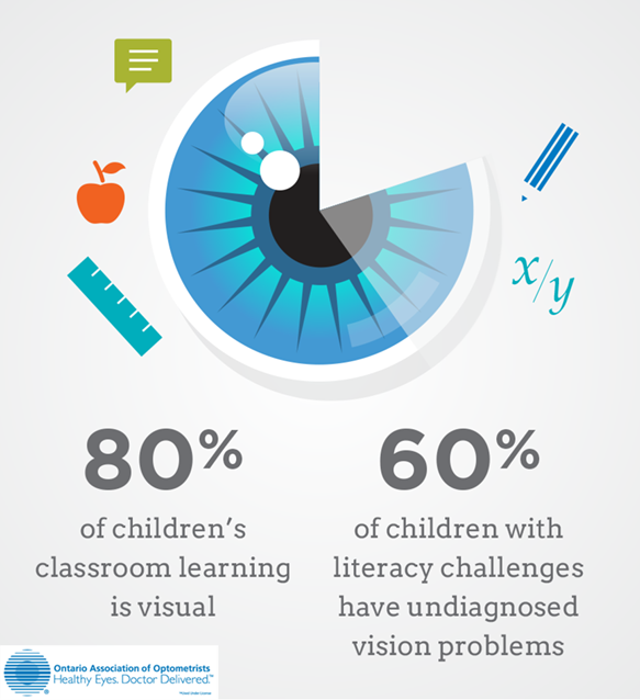 Poster with stats about children's vision