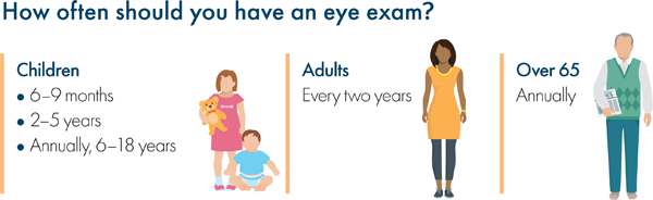 Graphic illustrating eye exam schedule across the lifespan